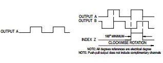 BEC Incremental Encoders output diagrams
